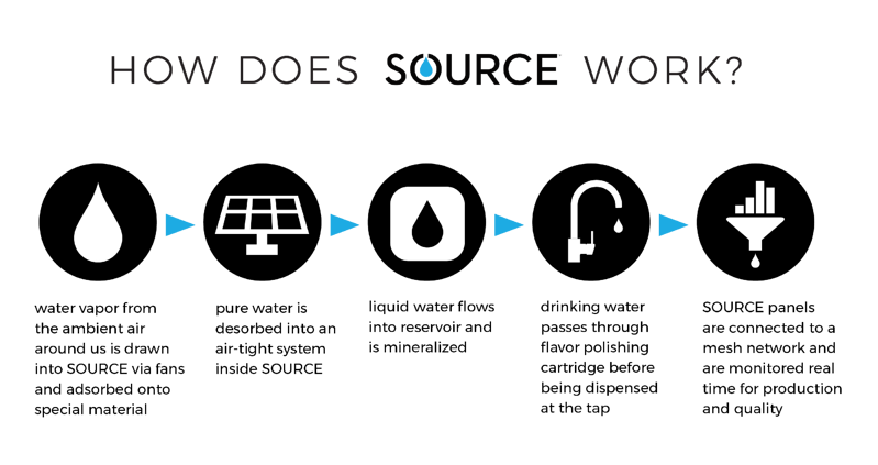Infographic How does SOURCE work